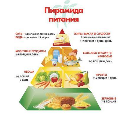 углеводы это какие продукты таблица для похудения